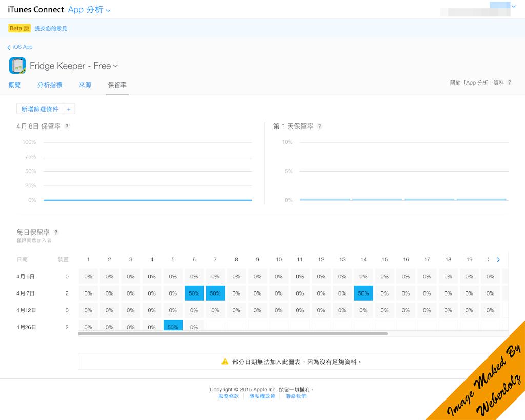 App Analytics - Page 4